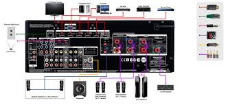 home stereo wiring diagram for a subwoofer to receiver wiring sony home theater wiring diagram subwoofer cable wiring diagram new home theater inside rh katherinemarie me home theater connection diagrams home theater subwoofer wiring diagram