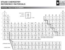 Periodic Table With Solubility Chart Slhsacademicchemistry Licensed For Non Commercial Use Only
