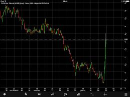Fxcm Stock Price Chart Fxcm Inc Shares Skyrocket After Shareholders Reminded