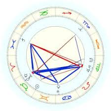 Diana Spencer Natal Chart Spencer Charles Astro Databank