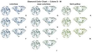 Color Chart For Diamond Diamond Color Chart Easy To Read