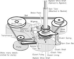 whirlpool washing machine diagram of parts 3w 01 pngresize5302c421 Whirlpool Washer Wiring Diagram wiring diagram whirlpool washing machine diagram of parts 3w 01 pngresize5302c421 wiring diagram whirlpool washing whirlpool washer wiring diagram lsr7010pq0