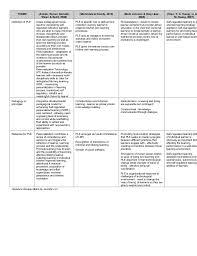 Literature Review Matrix Sample Synthesis Matrix For Literature Review