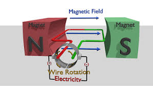 electric generator how it works. Diagram Of How It Works Electric Generator 2
