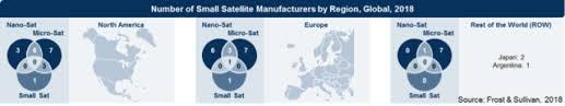 July 2018 Smallsat Launch Market To Soar Past 62 Billion