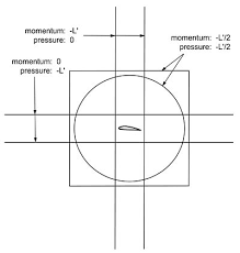 bernoulli 39 s equation airfoil. control volumes[edit] bernoulli 39 s equation airfoil l