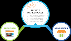 what is a private marketplace