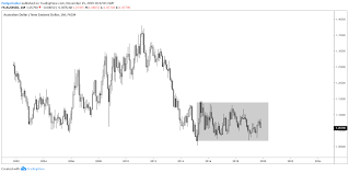 Aud Nzd Long Term Trading Range Continues Favoring Long