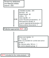 Trial Evidence Chart 4 6 Answers Meta Analysis Flow Chart Rct Randomized Controlled Trials