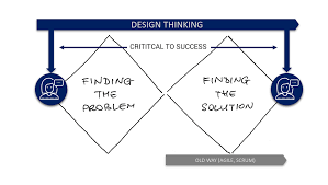 Design Thinking Agile Manifesto Why Design Thinking Is The Future Of Management The