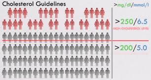 Cholesterol Numbers Chart Uk 43 Faithful Normal Cholesterol Levels Chart Women