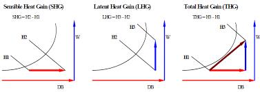 Trane Psychrometric Chart Si Units Psychrometrics Energy Models Com