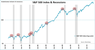 Stock Market Chart Last 6 Months Recession Indicators Are Overrated For Stock Returns