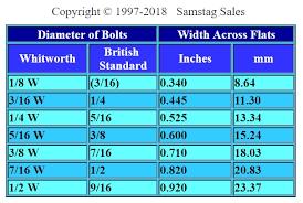 Ratchet Socket Size Chart British Whitworth Tools Catalog Page