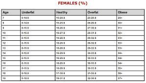Body Hydration Level Chart High Quality Body Hydration Percentage Chart Ideal Body Fat
