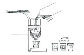 homemade water filter system. Homemade Water Filter Science Project. Natural  Project L System