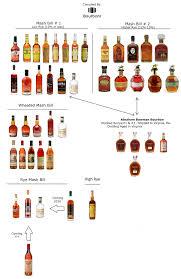 Bourbon Flavor Chart Buffalo Trace Mash Bill 1 Buffalo Trace And Eagle Rare