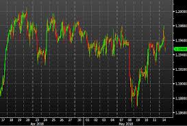 Eur Swiss Franc Chart Eur Chf Beaten Back After Test Of 1 2000