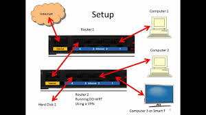 connect two routers on one network one router is running vpn and connect two routers on one network one router is running vpn and dd wrt
