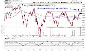 Fly 30 Chart Airline Stocks Fly Above Resistance On United Earnings