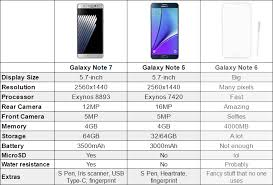 Samsung Note Comparison Chart Everything You Need To Know About The Samsung Galaxy Note 7