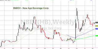 Nbev Stock Chart Bob Marley New Age Beverage And Cbd See It Market