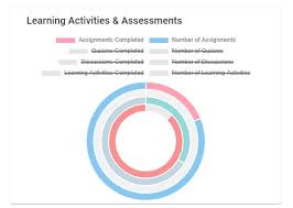 Completed Assignments Chart Invalid Strikethrough In Doughnut Chart Legend Issue 1178