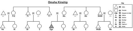 Kinship Chart Maker Omaha Kinship Wikipedia