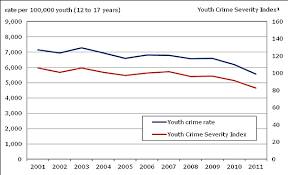 Youth Crime 2011
