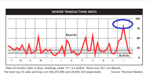 Insider Sell Buy Ratio Soars Well Into Bearish Territory