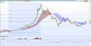 Crypto Price Charts Cryptocurrency Price Analysis Bitcoin Ripple Litecoin
