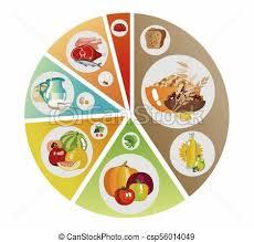 Food Pyramid Of Pie Chart