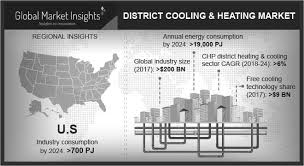 District Heating Cooling Market Trends By Key Players Snc