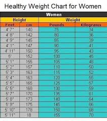 Womans Weight Chart Healthy Weight Chart For Women Healthy Weight Charts