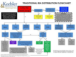 Ira Distribution Chart Client Friendly Laminated Charts Ultimate Estate Planner