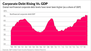 Corporate Debt Is Rising And The Debt Bubble Could Hurt