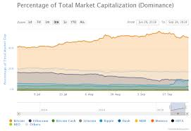 Bitcoin Dominance Is Crashing Heres Why