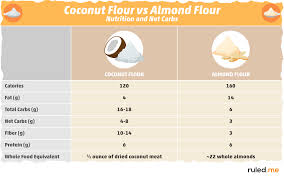 Flour To Coconut Flour Conversion Chart Coconut Flour Vs Almond Flour Everything You Need To Know
