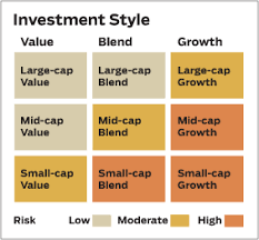 Investment Style Chart Myinvestingnotes Blogspot My Bullbear Buffett Stock