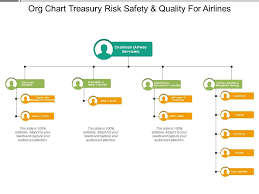 Us Treasury Org Chart Org Chart Treasury Risk Safety And Quality For Airlines