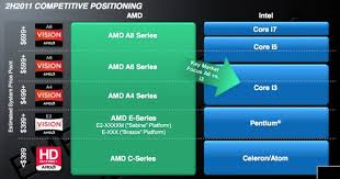 Amd Intel Equivalent Chart Intel Amd Comparison Table Peoples Bank Al