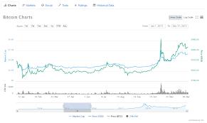Bugün en güncel kurlar tlkur.comda. Bitcoin Kurs Seit 2009 Wie Entwickelt Sich Der Bitcoin Zukunftig