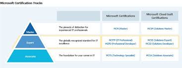 Microsoft Certification Path Chart Certification Techexperttechexpert