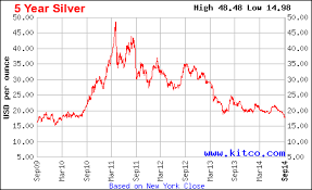 Silver Is Getting Murdered
