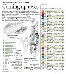 derby racing form rain and a sloppy track might be only sure bet for todays kentucky