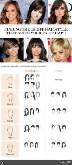 Finding The Right Hairstyle finding the right hairstyle to suit your face shape hubpages 7979 by stevesalt.us