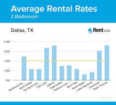 average 2 bedroom apartment rent.  Bedroom Average Rental Rates For A Twobedroom Apartment In Dallas TX  Neighborhoods Apartment Rent Renting Dallas Texas With 2 Bedroom Apartment Rent E