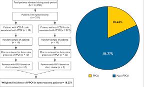Sample Breakdown Of A Patient Population Undergoing