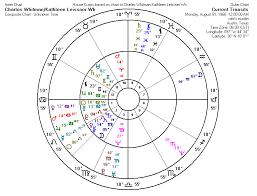 Methods Of Astrological Forecasting