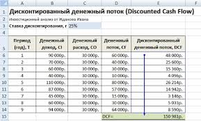 Дисконтирование денежных потоков dcf Формула Расчет в excel Дисконтирование денежных потоков пример оценки в excel